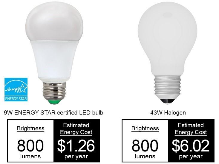 LED light comparison