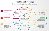 The-Internet-of-Things-from-connecting-devices-to-creating-value-large.jpg